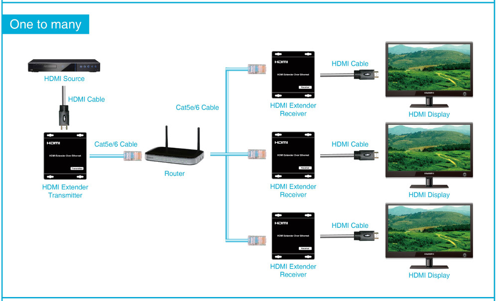 301020-RX - HDMI Extender over IP Receiver - Up to 120M