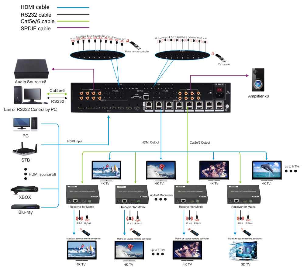 301305-KIT - 8x8 / 8x16 HDBaseT HDMI 2.0 Matrix Switch - 4K, HDCP 2.2, POC, IR Control, and IP or RS232 Control